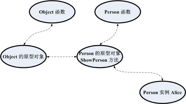 函数和原型在内存中的关系
