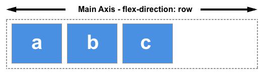 flex盒子主轴inline方向