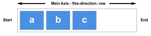 flex盒子中文本英文书写方向从左到右
