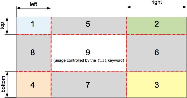 border-image-slice属性会将图片分割为9个区域