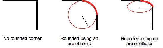 border-top-right-radius右上角圆角效果图